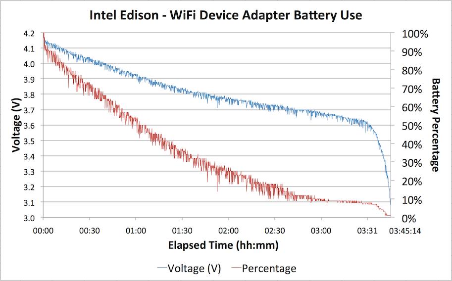 Intel Edison Battery Run-Down