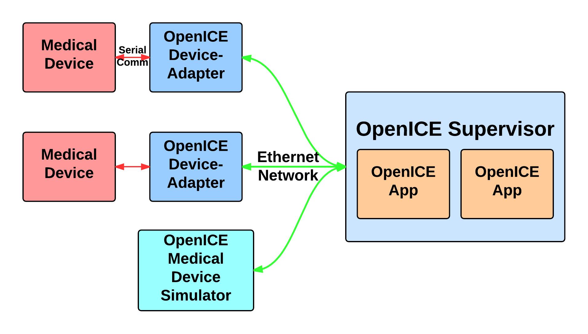 openice setup