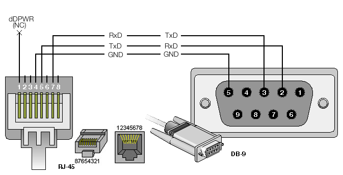 standard rj45 to db9 wiring diagram